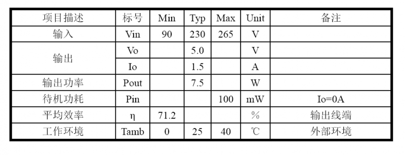 5V1.5A 充电器应用方案-电源规格明细