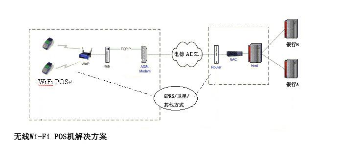 无线Wi-Fi POS机解决方案