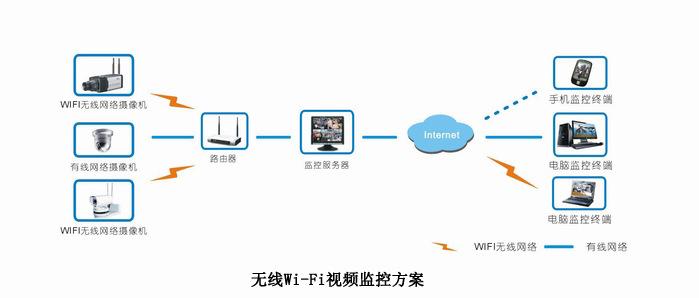 无线Wi-Fi视频监控方案