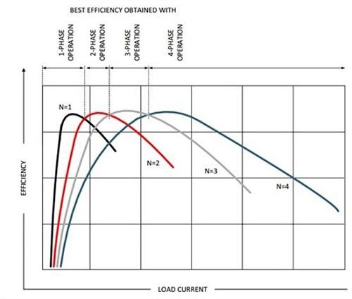 一款具有良好热性能的小巧、高效电源器件应用设计